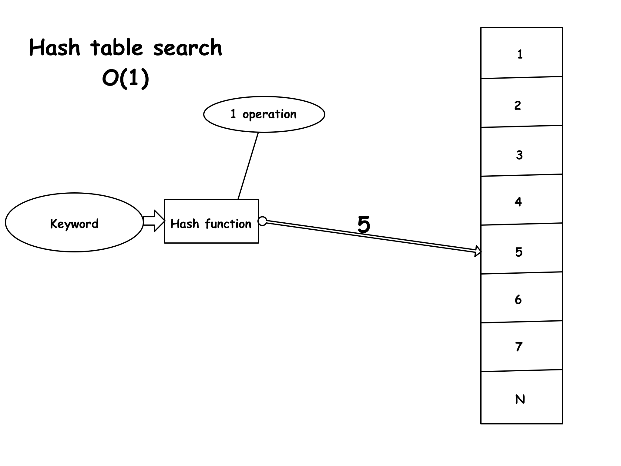 How do hash tables work